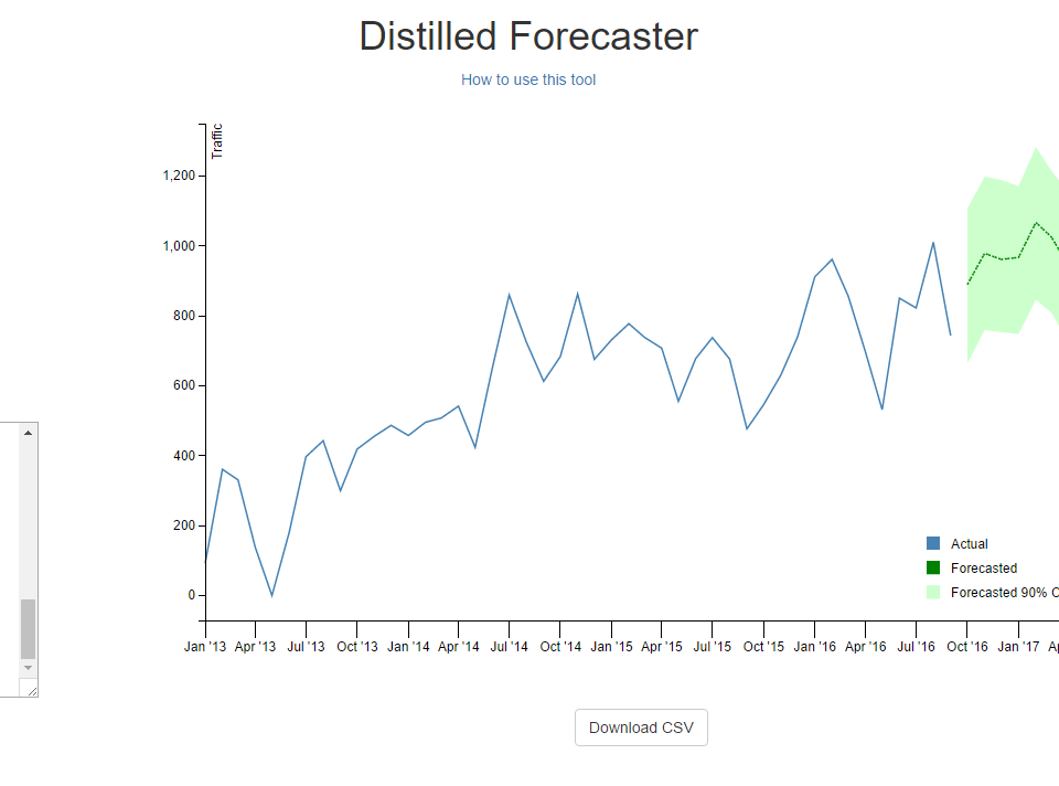 Distilled Forecaster
