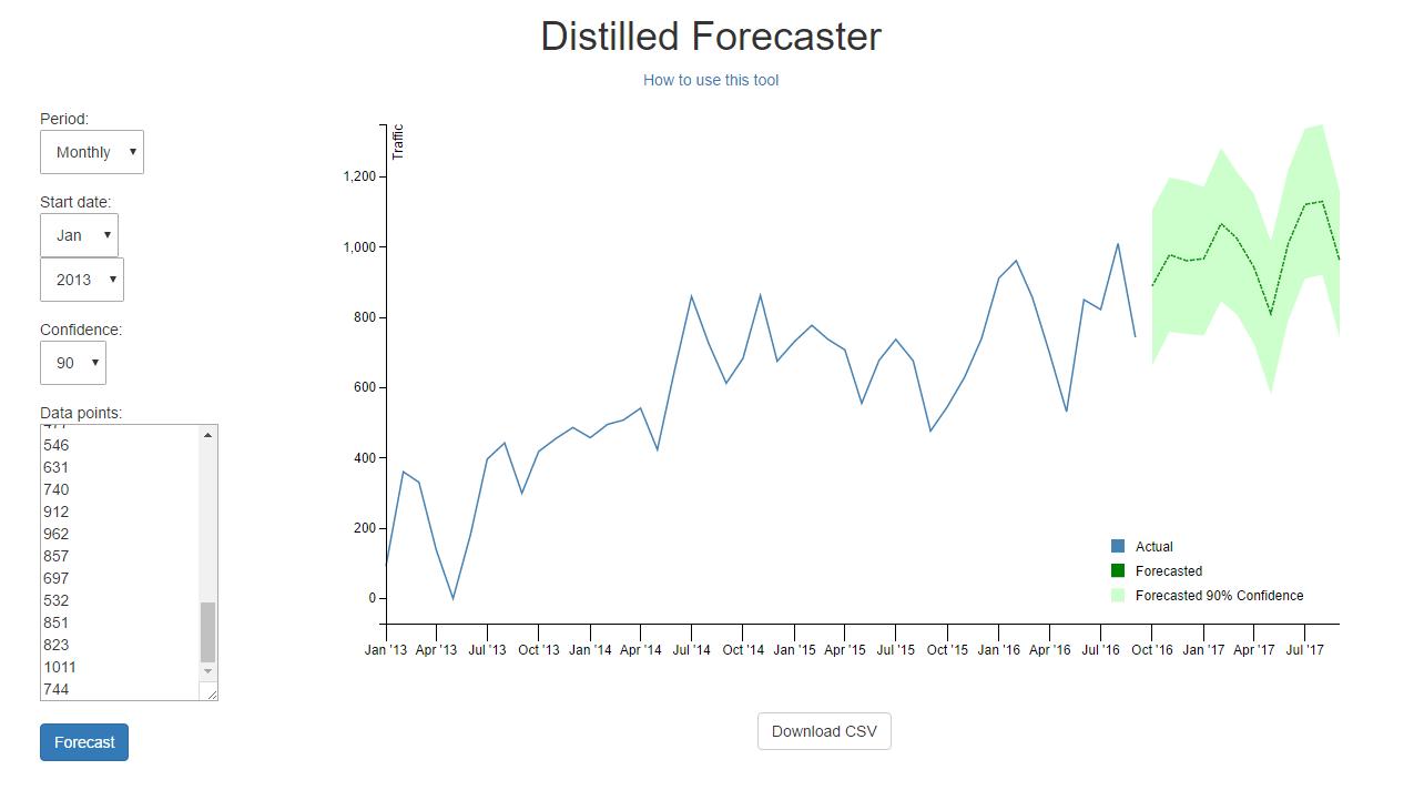 Distilled Forecaster