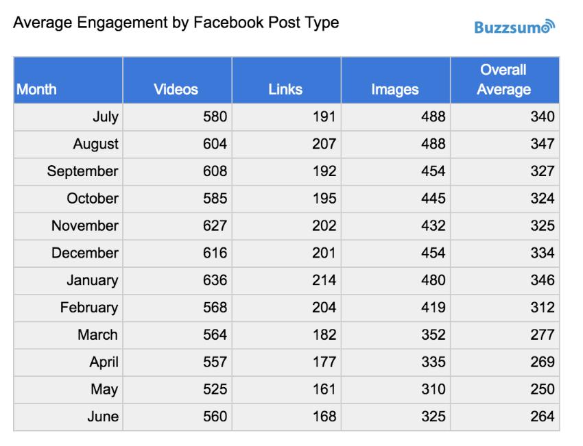 Media de engagement por tipo de publicación en Facebook. Buzzsumo