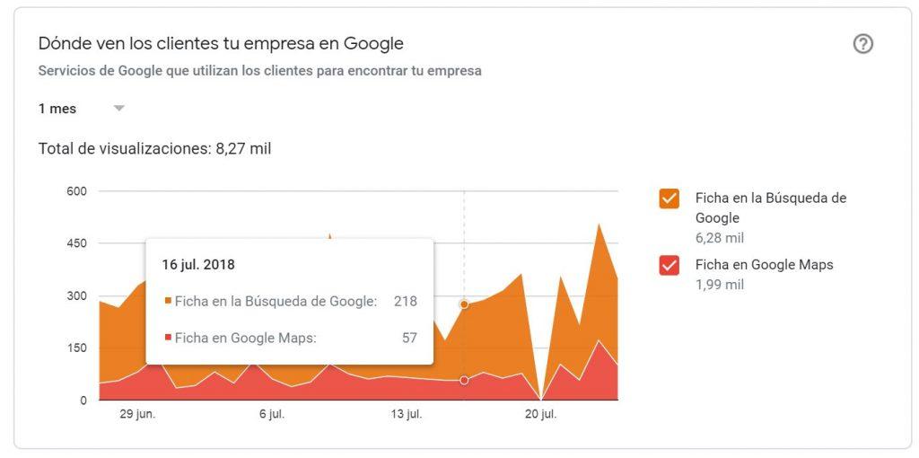 donde-ven-los-clientes-tu-empresa-en-google