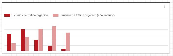 Gráfica de Data Studio